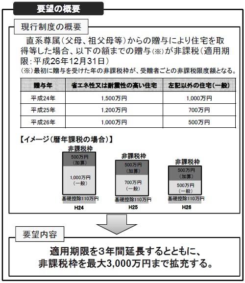 平成27年度税制改正要望(国土交通省)