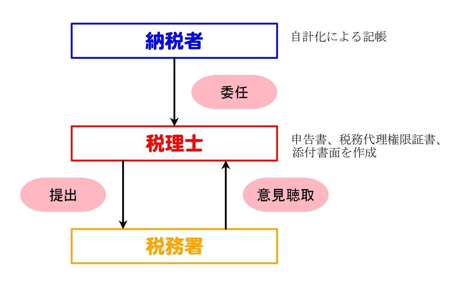 書面添付制度の概要